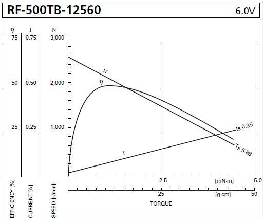 RF-500TB-12560 power curves